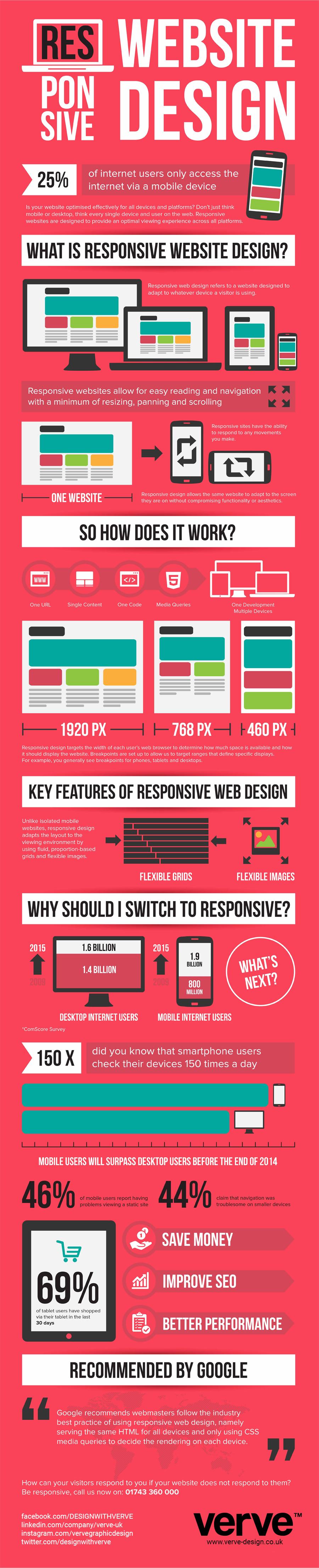 responsive website ontwerp infographic